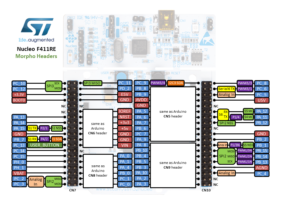 ST Nucleo F411RE — Zephyr Project Documentation