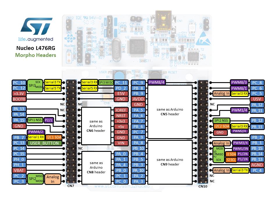 ST Nucleo L476RG — Zephyr Project Documentation