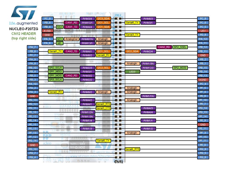 ST Nucleo F207ZG — Zephyr Project Documentation