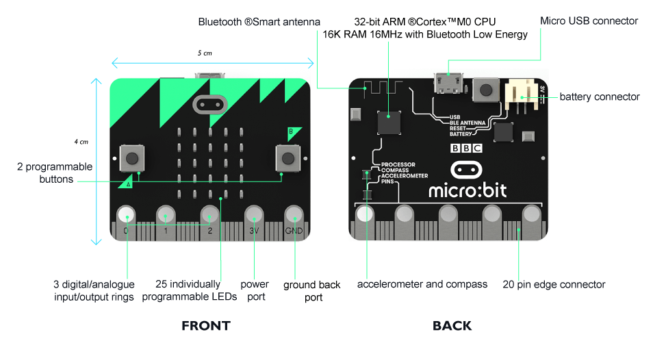 Bbc Micro:bit Nrf51822 Development Board Micro-controller With Motion Detection Compass Led Display And Bluetooth High Quality Active Components